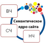 Работа с запросами, входящими в семантическое ядро